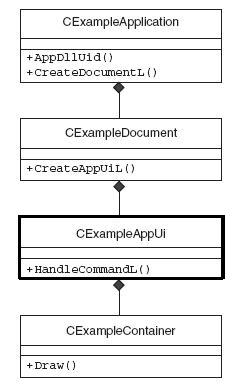 GUI application structure in Symbian