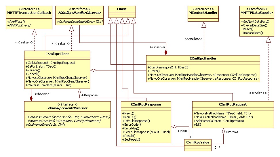 Xml rpc client library for symbian platform class diagram ccuart Gallery